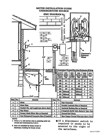 electrical meter panel entrance  diagram  auto wiring diagram